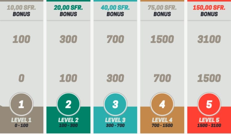 Übersicht über die Bahigo Bonus Club Level