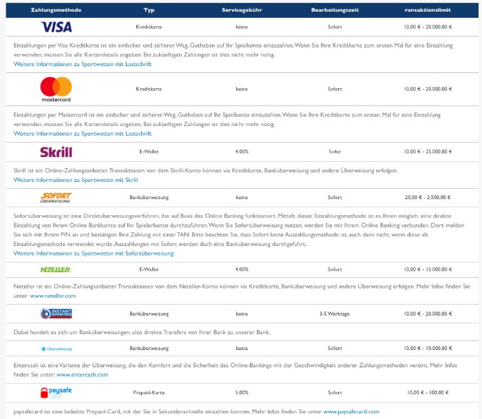 wetten.com Zahlungsmooeglichkeiten